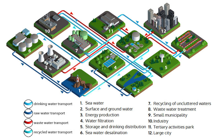 water cycle saint gobain pam solutions