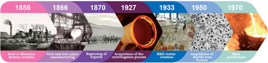 Storia di SG PAM - Produttore di tubi in ghisa sferoidale