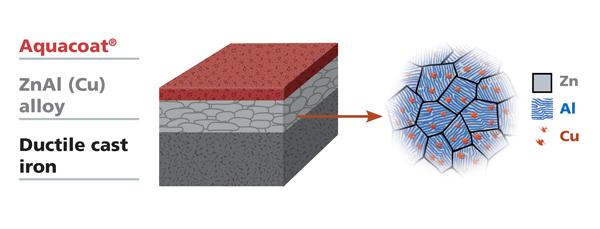Zinco alluminio come rivestimento esterno dei tubi REDTOP