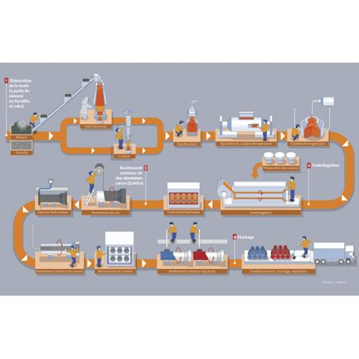 Processo di fabbricazione di un tubo in ghisa sferoidale - Saint-Gobain PAM